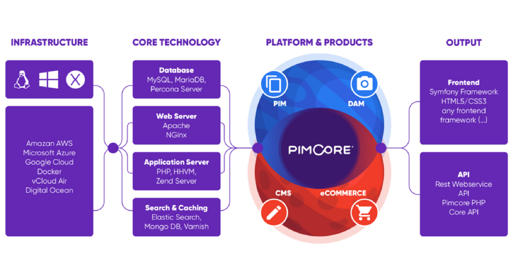 Pimcore Platform & Products