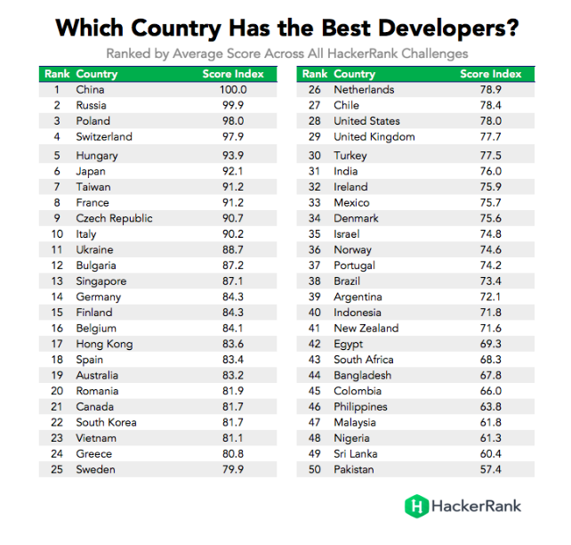 Which country has the best developers hackerrank